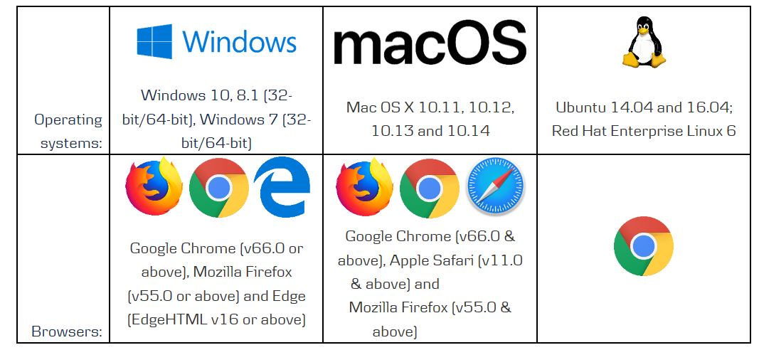 browsers and operating systems that support the Danske online meeting tool