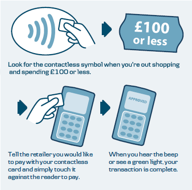 How does Contactless work?